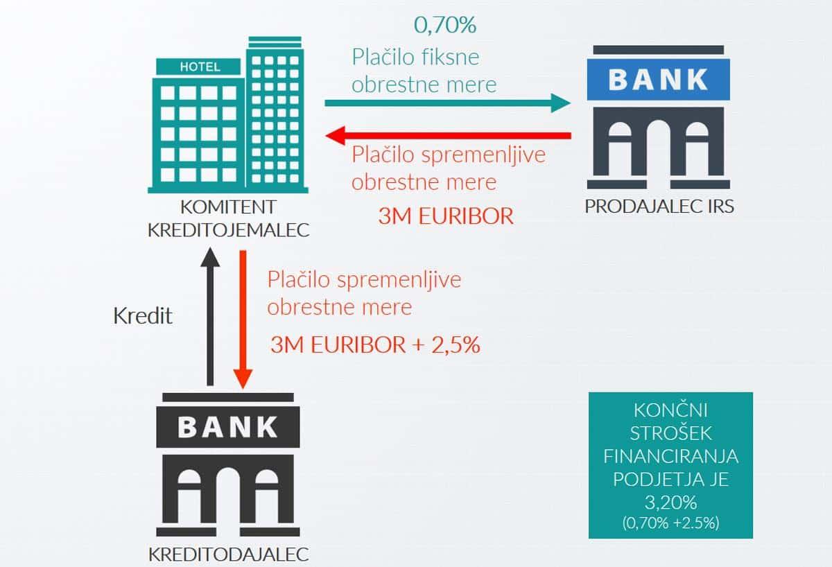 Zamenjava obrestnih mer