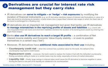 ECB - Derivatives are crucial for interest rate risk management