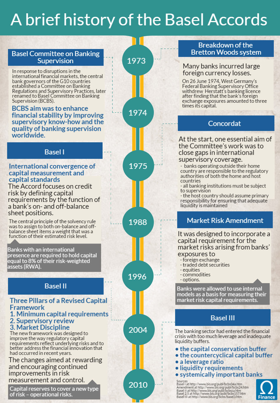 A brief history of the Basel Accords