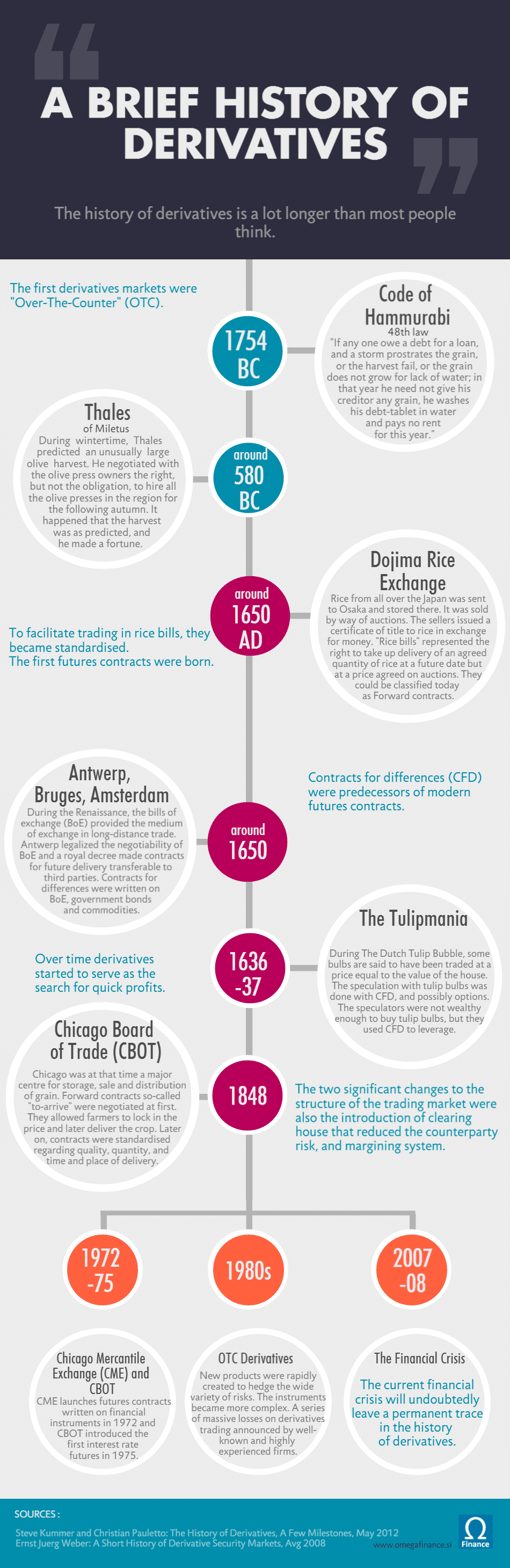 A brief history of derivatives