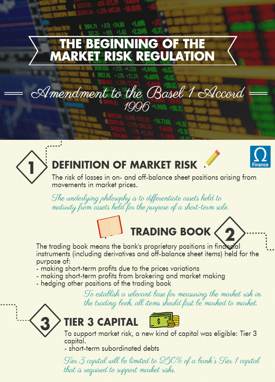 Market Risk Amendment