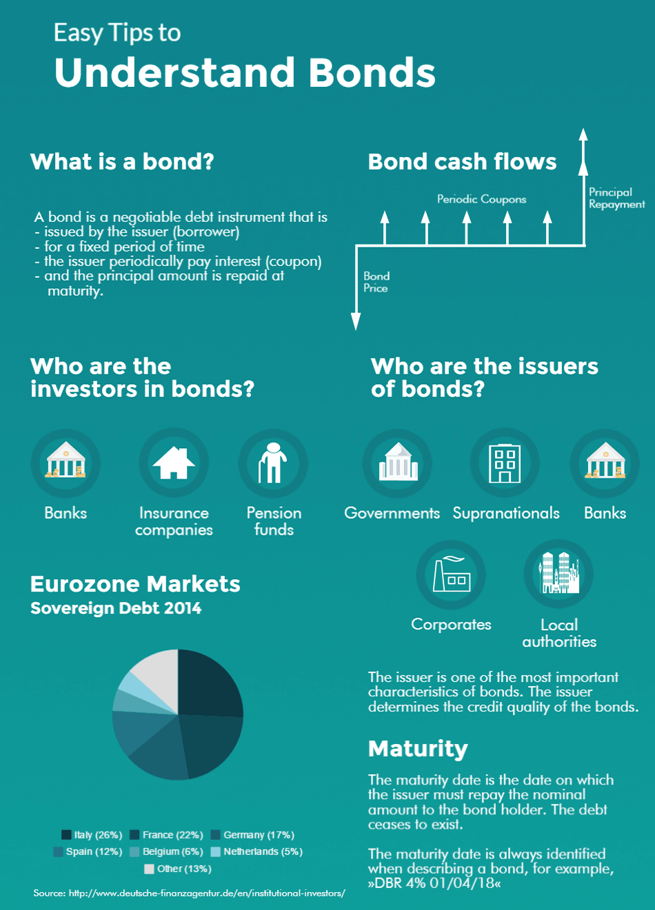Tips to Understand Bonds