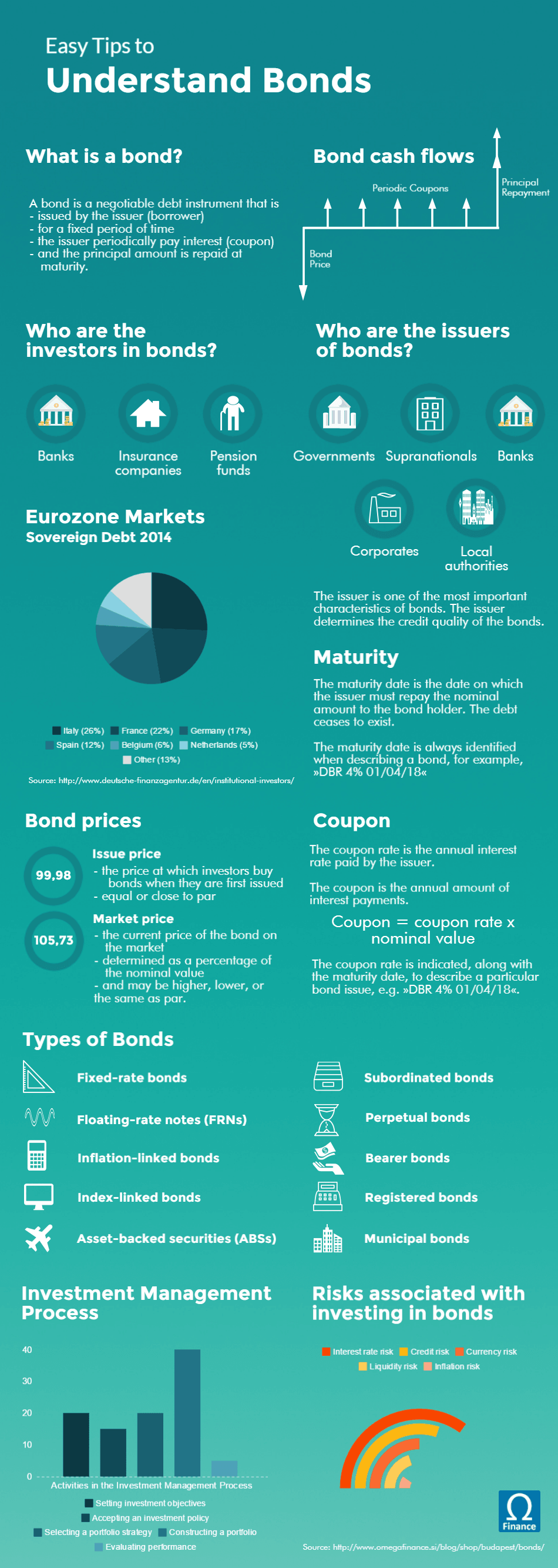 Easy Tips to Understand Bonds