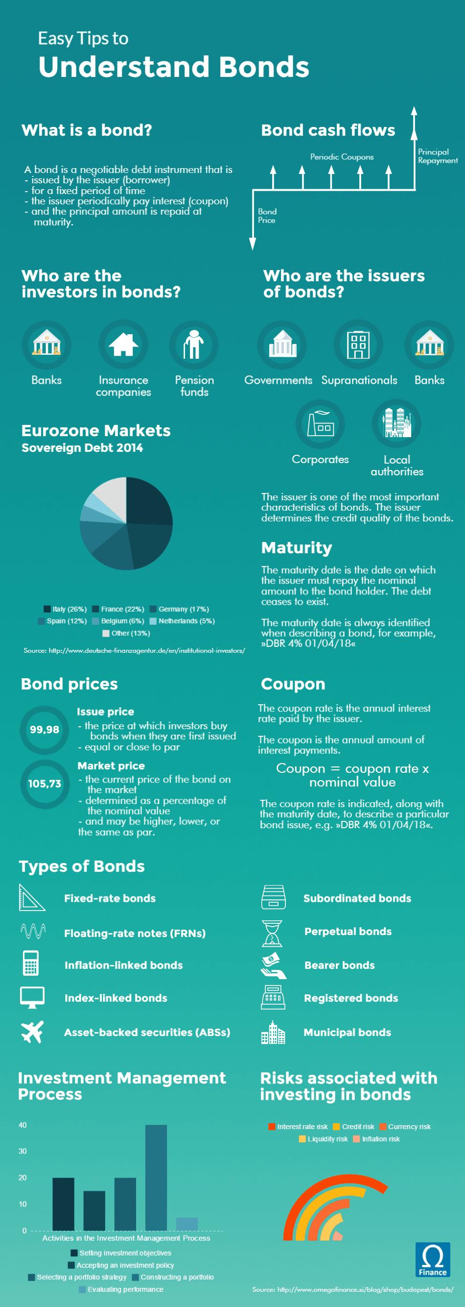 Easy Tips to Understand Bonds